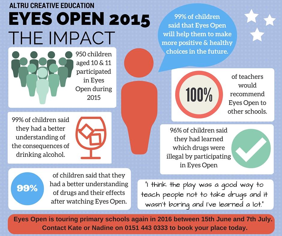 Eyes-Open-2015-impact.jpg